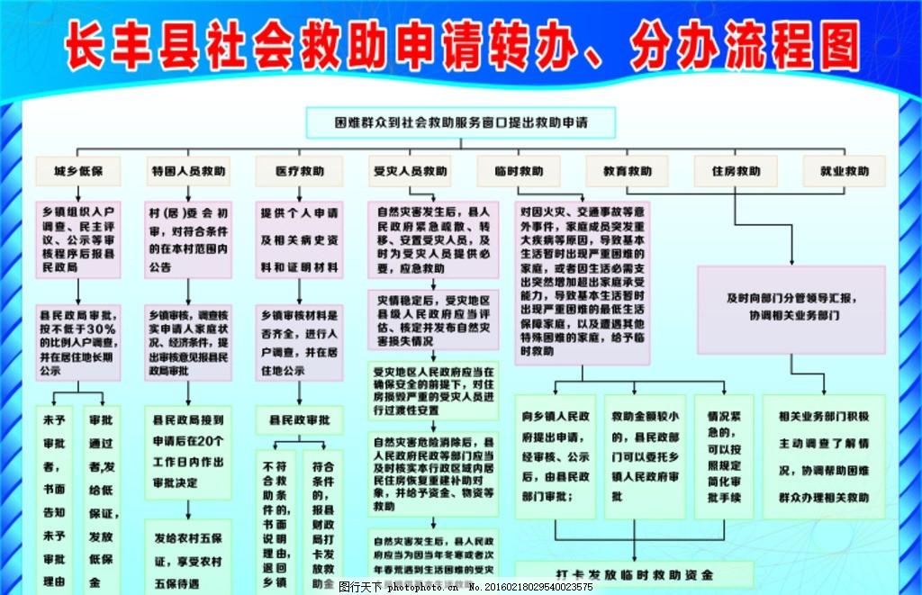 流程图 救助流程图 步骤 社会救助 流程步骤