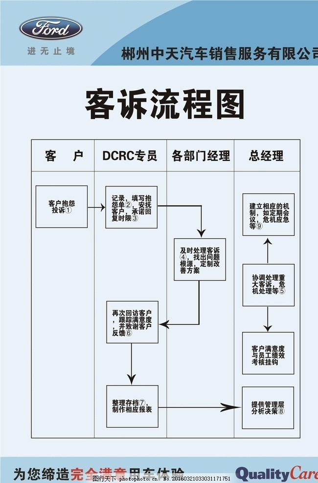 流程图 投诉 客户流程 福特 长安福特 流程 设计 psd分层素材 psd分层