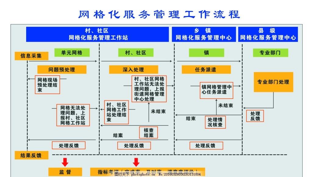 网格化 服务管理 工作流程 管理中心 管理工作站 设计 广告设计 展板